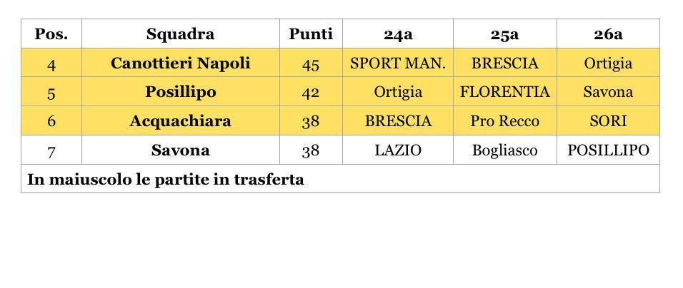 Final Six tabella
